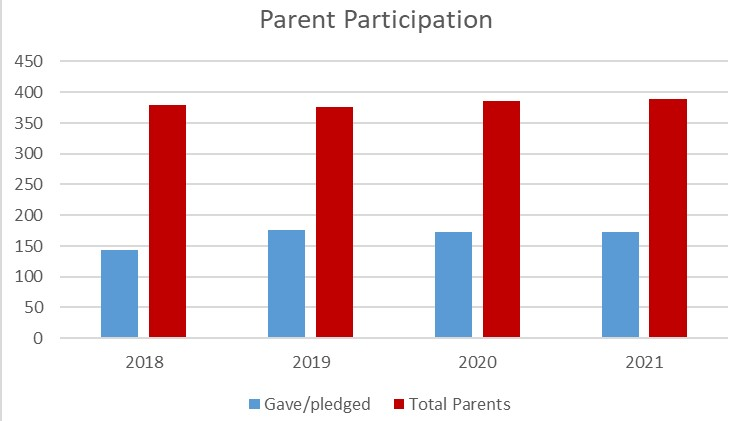 Chart of Parent Giving by Year