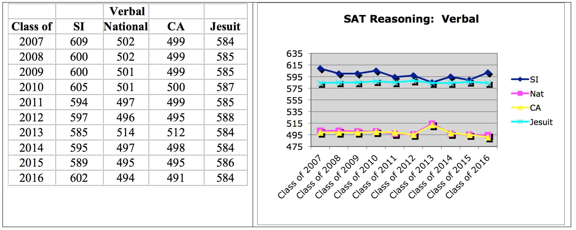 Sat Reasoning Test Scores St Ignatius College Prep